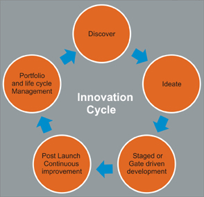 mgt of innovation Knowledge and innovation – how do they relate knowledge and innovation – how do they relate public sector knowledge management and innovation.