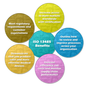 Iso 13485 2016 Medical Devices Quality Management